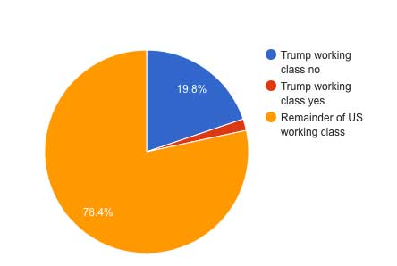 Working class Trump more liberal next president voters as part of total working class