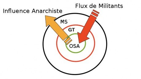 Schéma flux influence