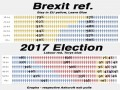 The age breakdown for the Brexit referendum and this election according toAshcroft Exit polls